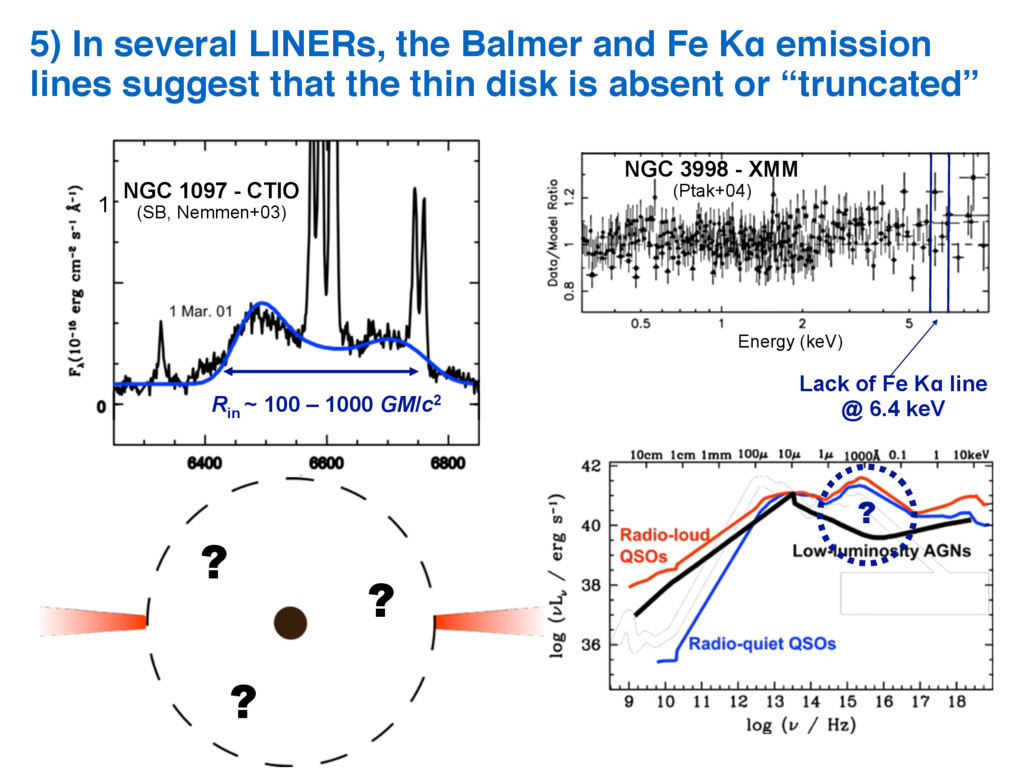 1 5) In several LINERs, the Balmer and Fe Kα em...