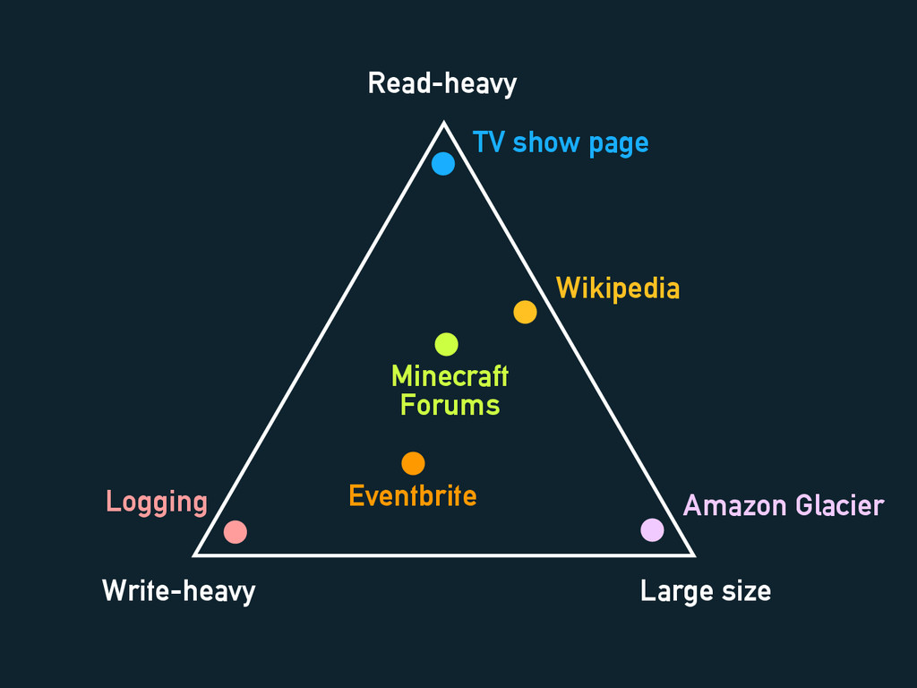 Read-heavy Write-heavy Large size Wikipedia TV ...