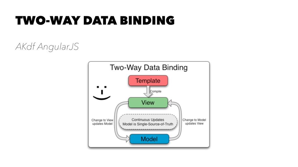 TWO-WAY DATA BINDING AKdf AngularJS