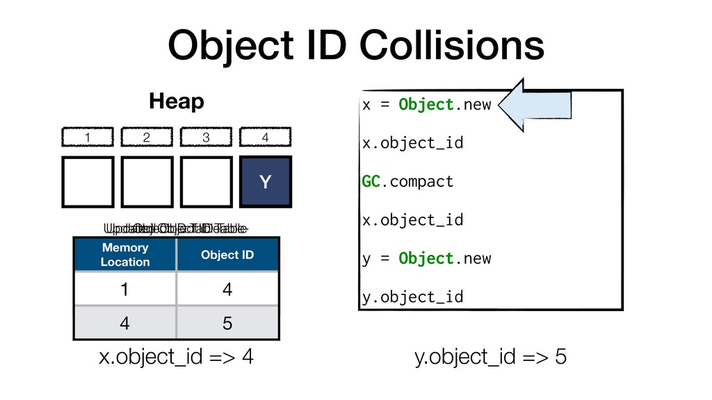 Object ID Collisions x = Object.new x.object_id...