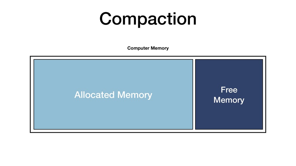 Compaction Allocated Memory Computer Memory Fre...
