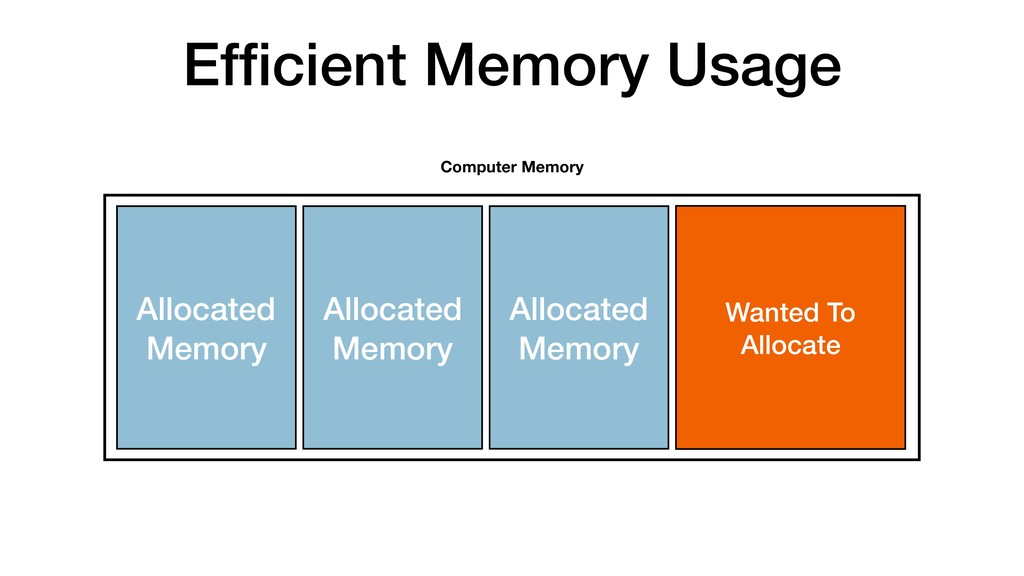 Efficient Memory Usage Allocated Memory Computer...