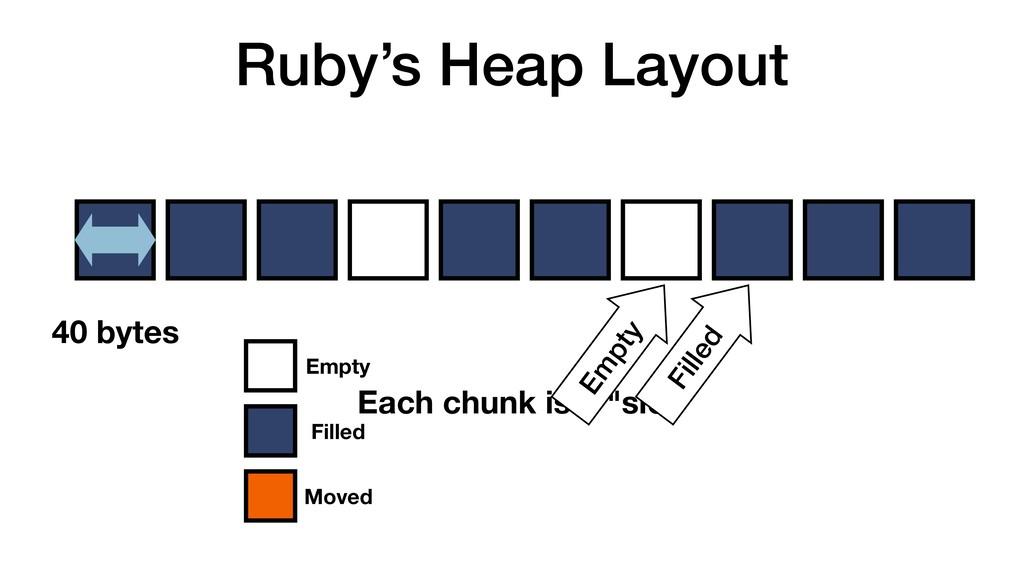 "Ruby's Heap Layout 40 bytes Each chunk is a ""sl..."