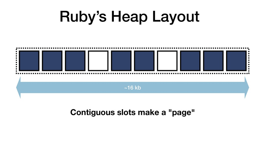 Ruby's Heap Layout ~16 kb Contiguous slots make...
