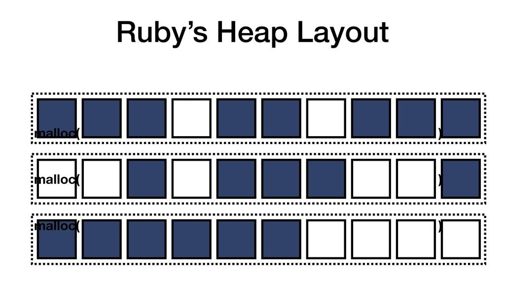 Ruby's Heap Layout malloc( malloc( malloc( ) ) )