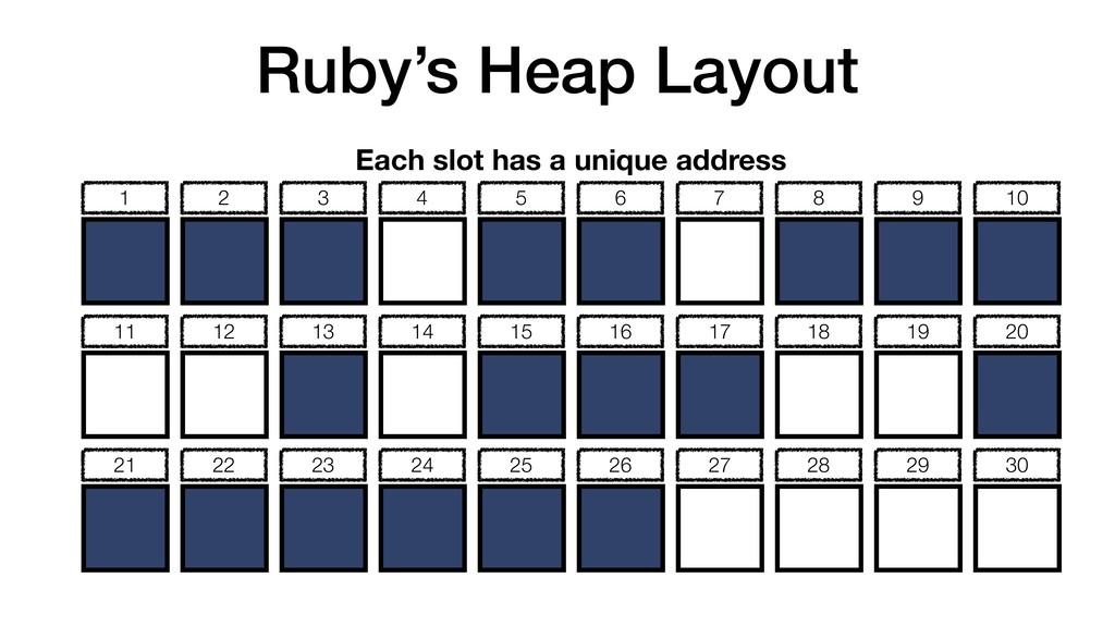 Ruby's Heap Layout Each slot has a unique addre...