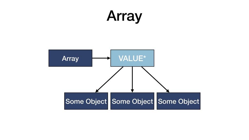 Array Array VALUE* Some Object Some Object Some...
