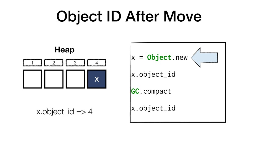 Object ID After Move x = Object.new x.object_id...