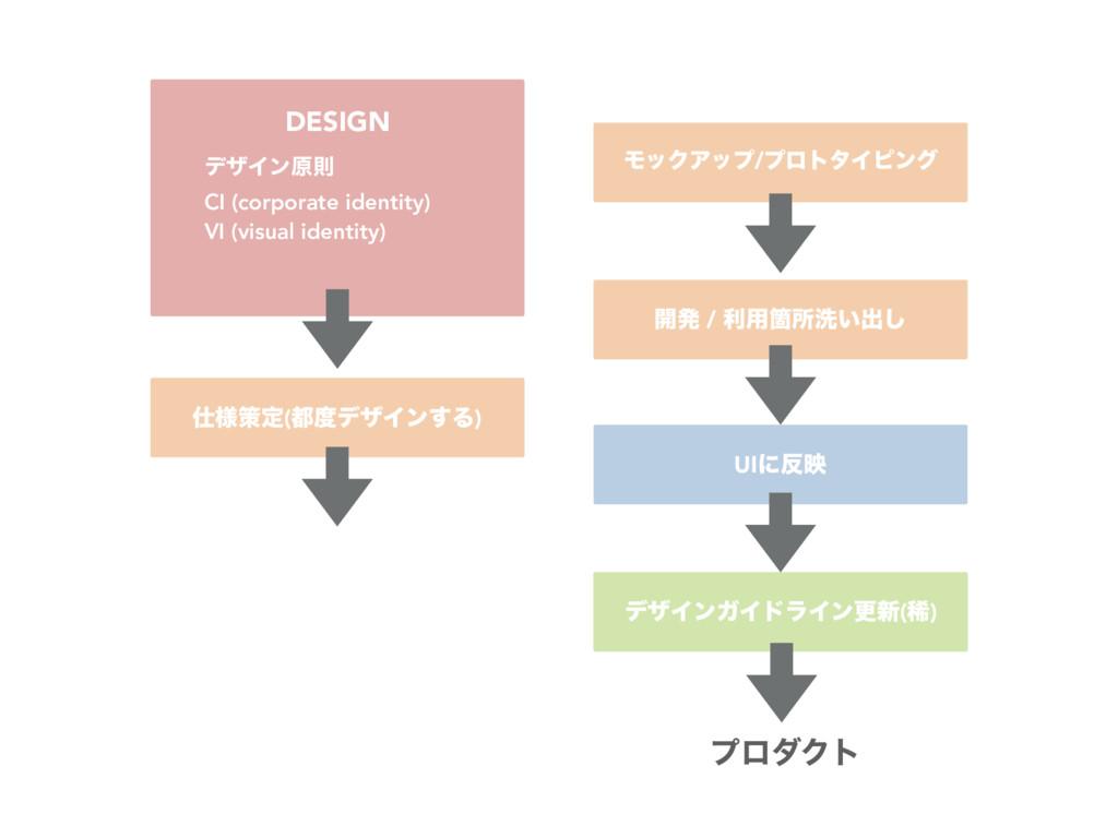 σβΠϯΨΠυϥΠϯߋ৽(ك) DESIGN σβΠϯݪଇ CI (corporate ide...