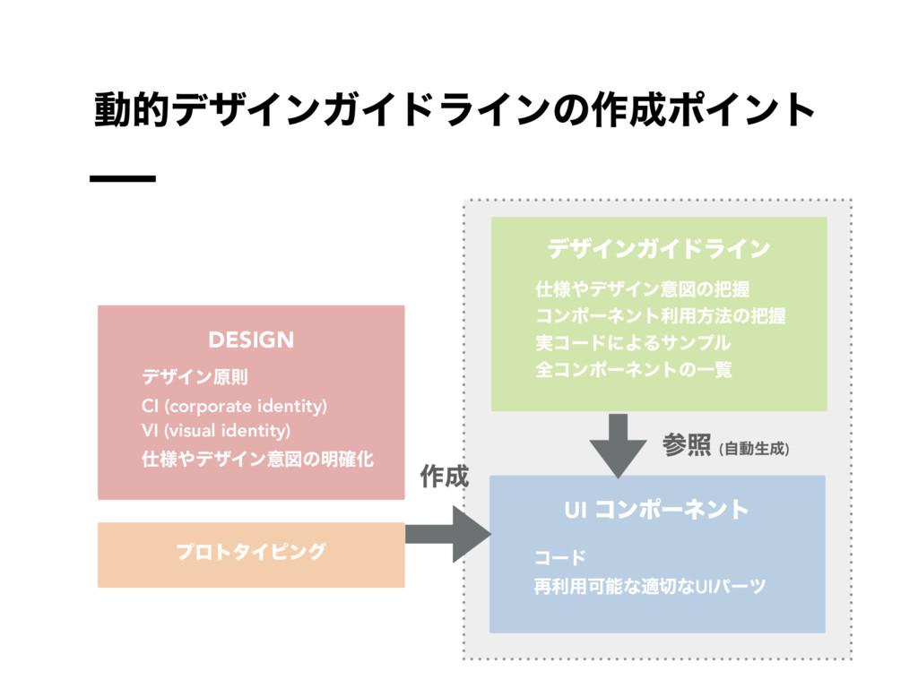 ಈతσβΠϯΨΠυϥΠϯͷ࡞ϙΠϯτ DESIGN σβΠϯݪଇ CI (corporate...