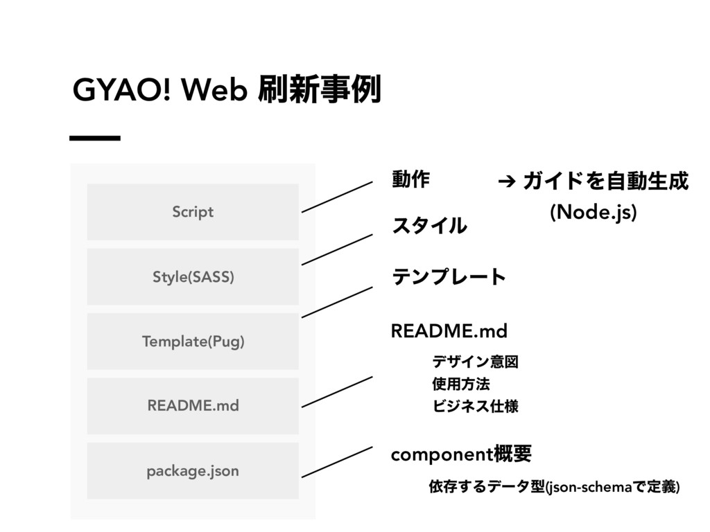 GYAO! Web ࡮৽ࣄྫ Script Template(Pug) README.md p...