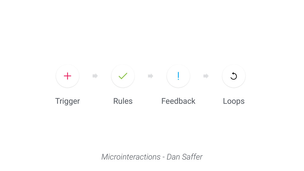Trigger Rules Loops Feedback Microinteractions ...