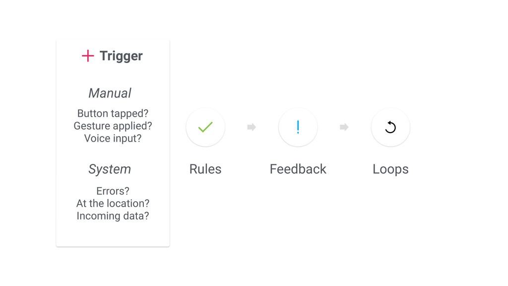 Rules Loops Feedback Trigger Manual System Butt...
