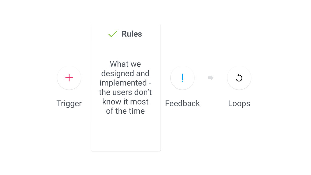 Trigger Rules Loops Feedback What we designed a...