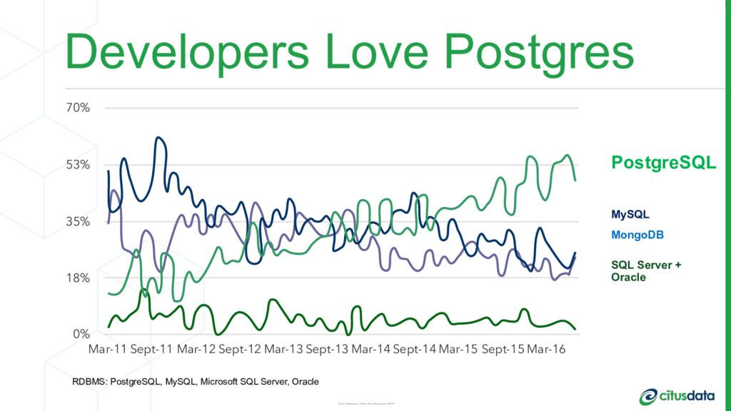 Developers Love Postgres PostgreSQL MySQL Mongo...