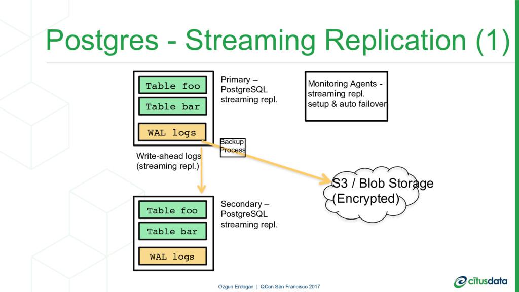 Postgres - Streaming Replication (1) Write-ahea...