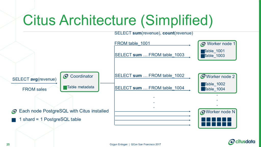 Citus Architecture (Simplified) 25 SELECT avg(r...