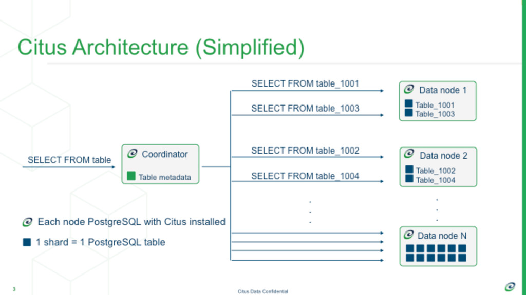 Simplified Citus Architecture