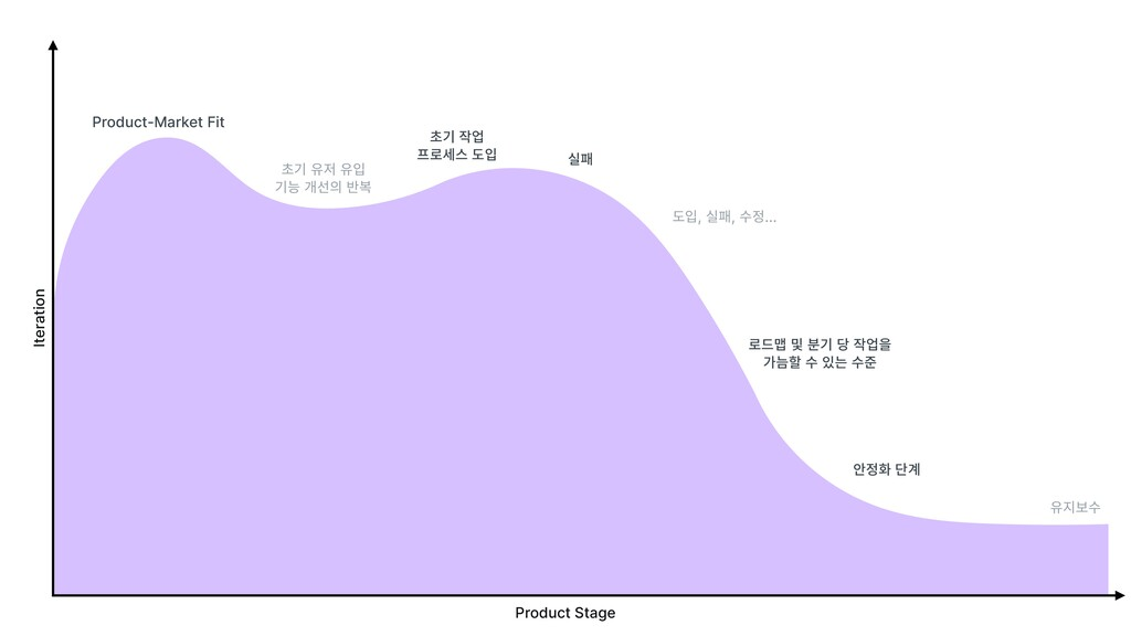 Product Stage Iteration Product-Market Fit 초기 유...