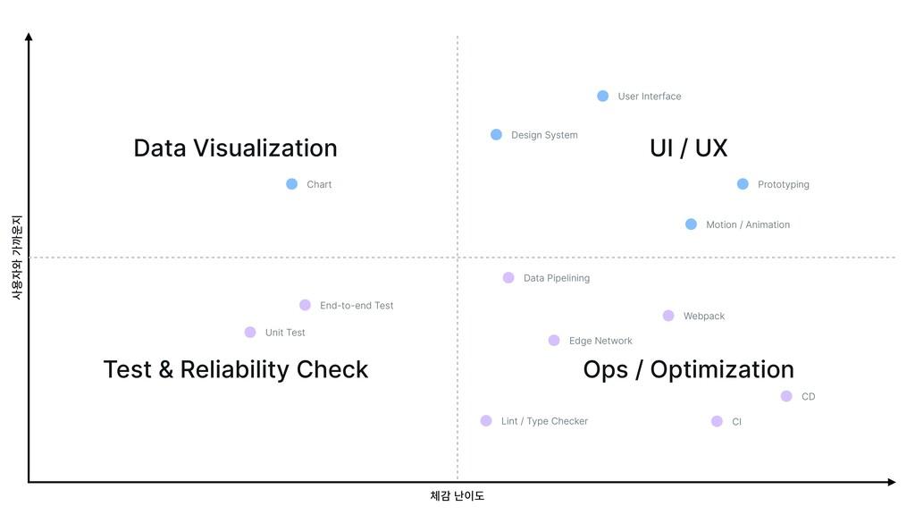 체감 난이도 사용자와 가까운지 UI / UX Data Visualization Tes...