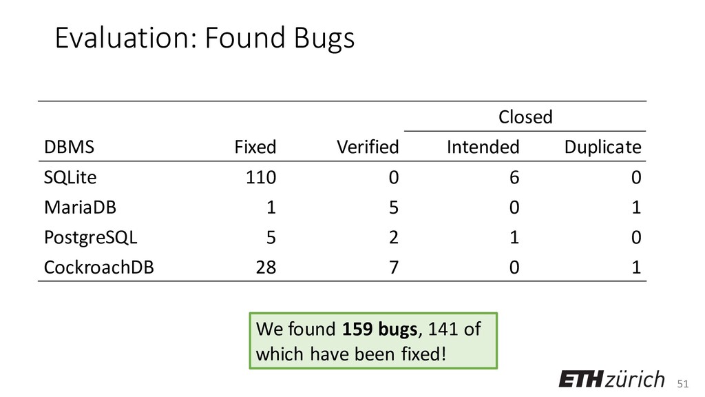 51 Evaluation: Found Bugs Closed DBMS Fixed Ver...