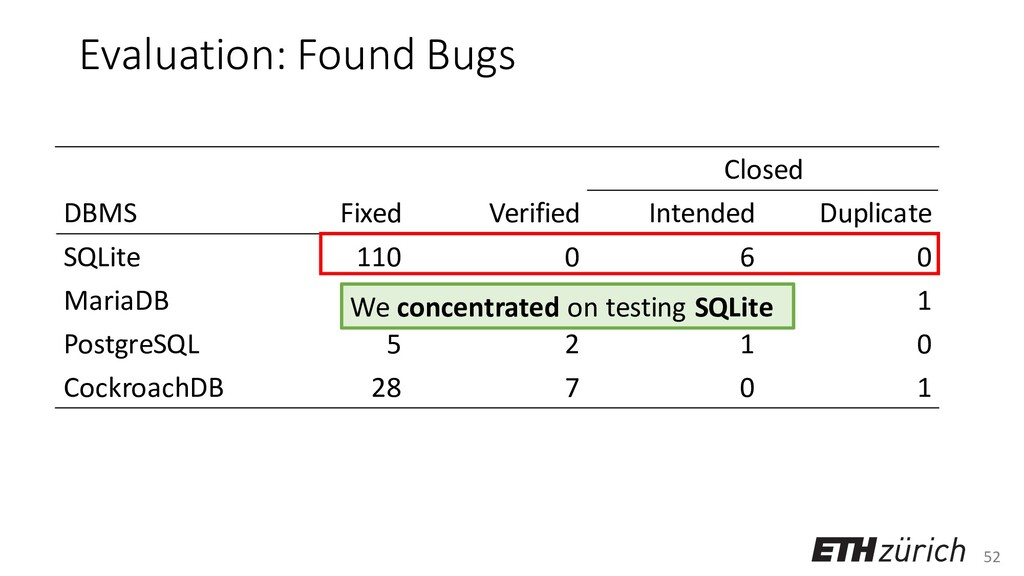 52 Evaluation: Found Bugs Closed DBMS Fixed Ver...
