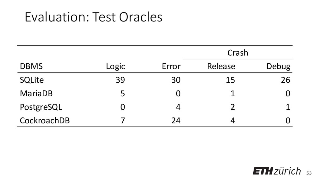 53 Evaluation: Test Oracles Crash DBMS Logic Er...