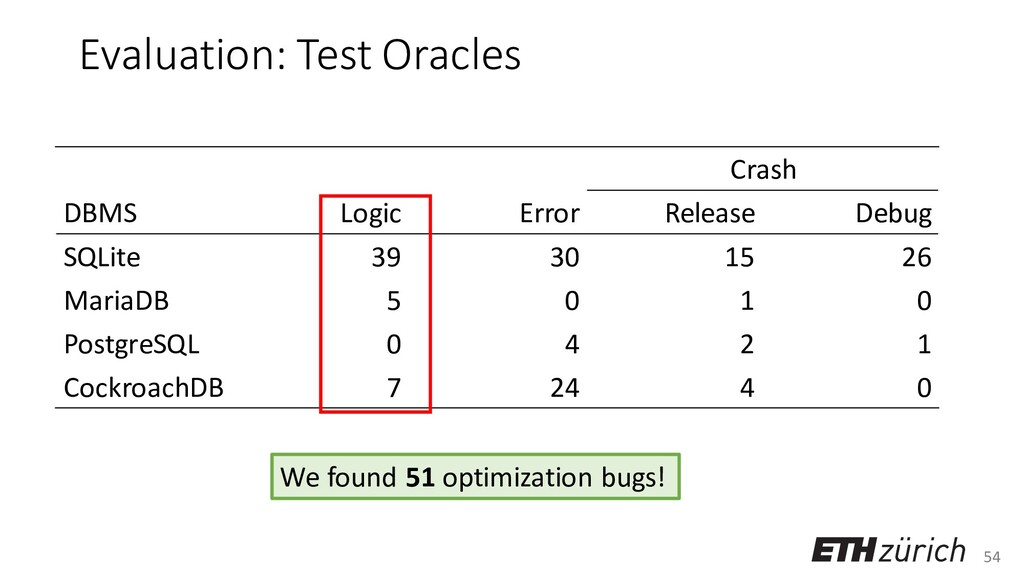 54 Evaluation: Test Oracles Crash DBMS Logic Er...