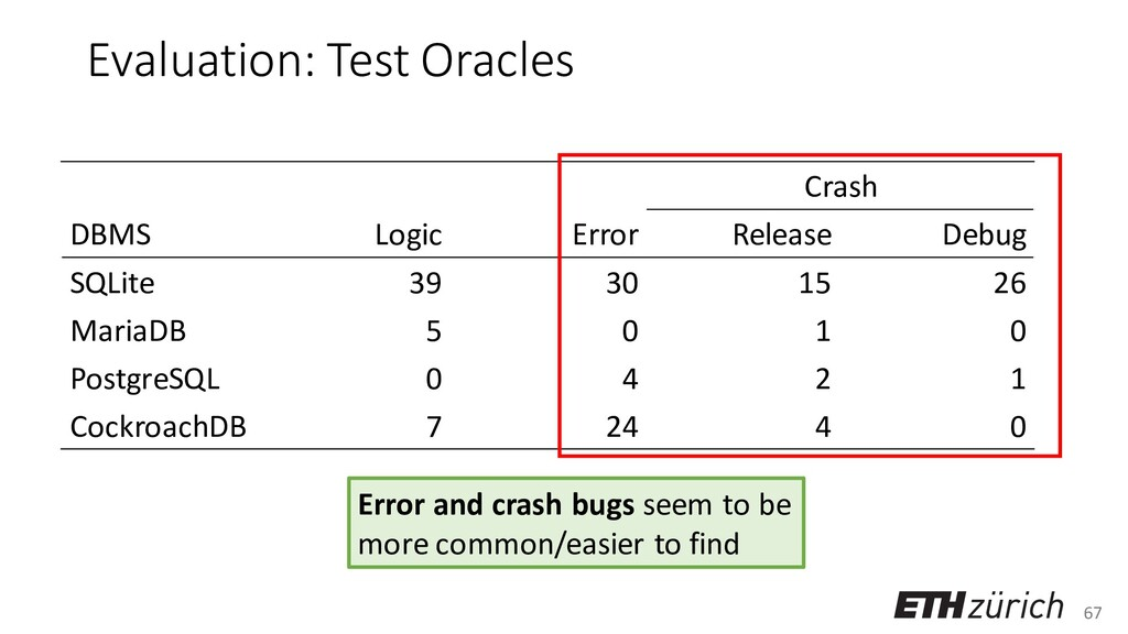 67 Evaluation: Test Oracles Crash DBMS Logic Er...