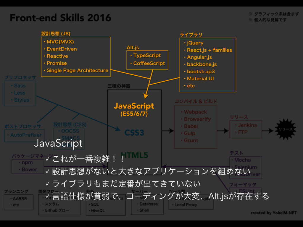 JavaScript JavaScript (ES5/6/7) ϥΠϒϥϦ ɾK2VFSZ ɾ...