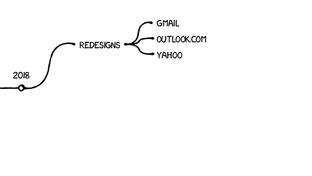2018 REDESIGNS GMAIL YAHOO OUTLOOK.COM