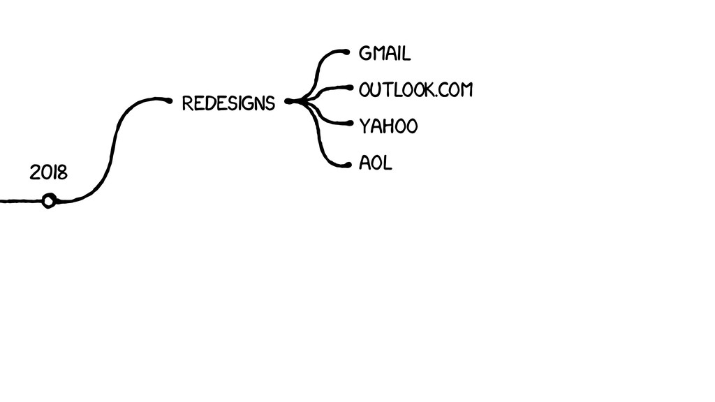 2018 REDESIGNS GMAIL YAHOO OUTLOOK.COM AOL