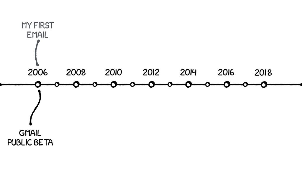 GMAIL PUBLIC BETA 2016 2014 2012 2010 2008 2006...