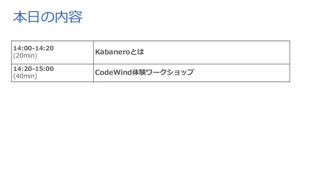 本⽇の内容 14:00-14:20 (20min) Kabaneroとは 14:20-15:0...