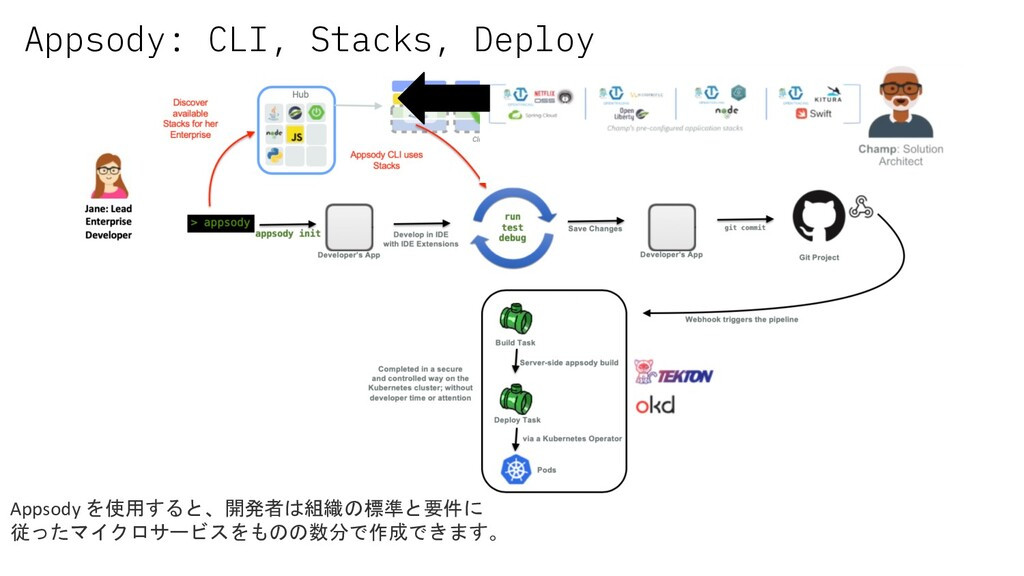 Appsody を使用すると、開発者は組織の標準と要件に 従ったマイクロサービスをものの数分で...