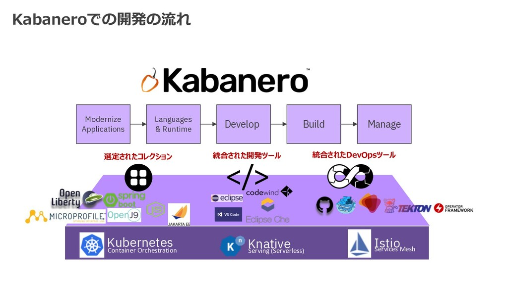 </> Container Orchestration Kubernetes Istio Se...