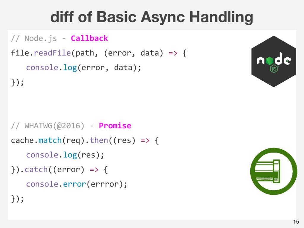 diff of Basic Async Handling 15 // Node.js - Ca...