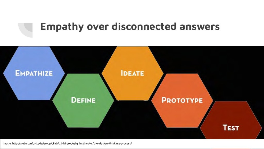 Empathy over disconnected answers Design thinki...