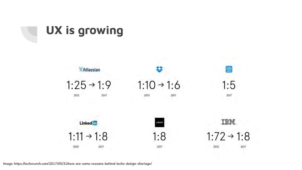 UX is growing Image: https://techcrunch.com/201...