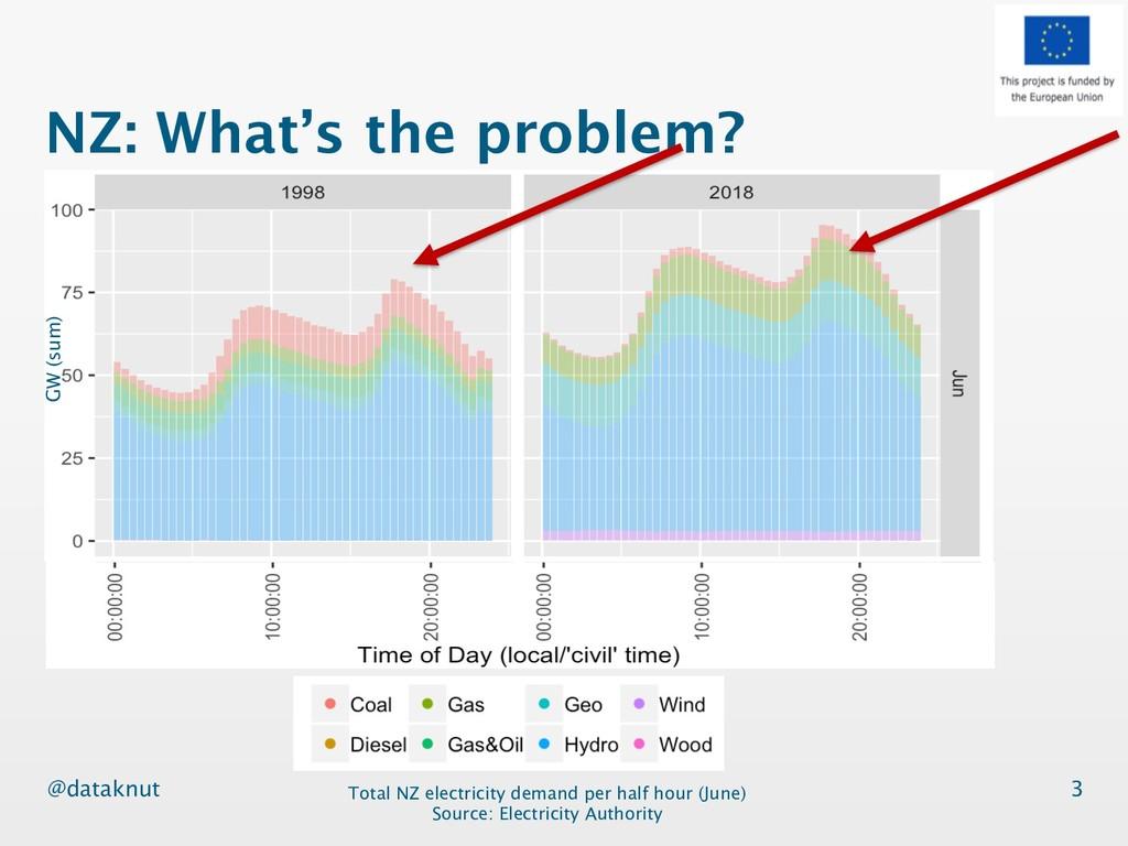 @dataknut NZ: What's the problem? 3 Total NZ el...