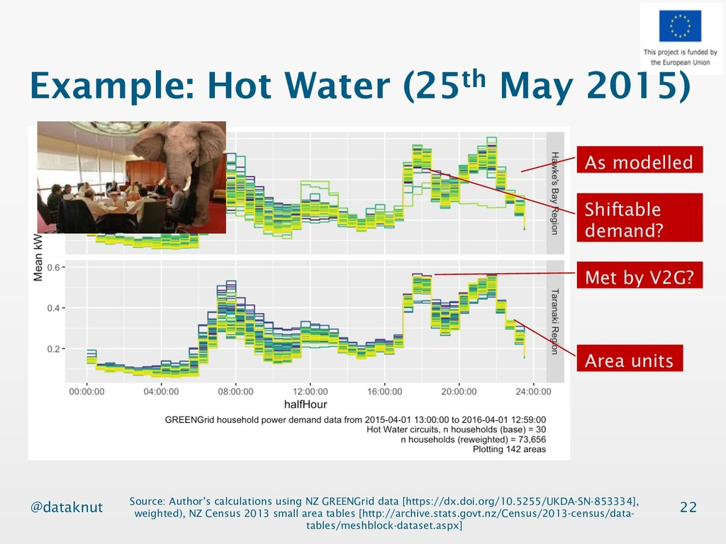 @dataknut Example: Hot Water (25th May 2015) 22...