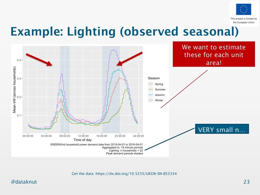 @dataknut Example: Lighting (observed seasonal)...