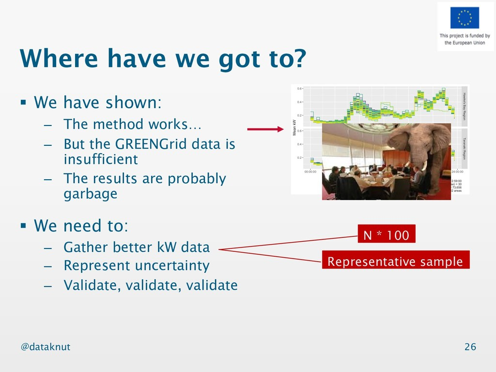 @dataknut § We have shown: – The method works… ...