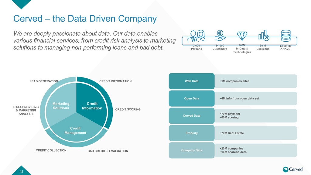 Cerved – the Data Driven Company 42 Credit Info...