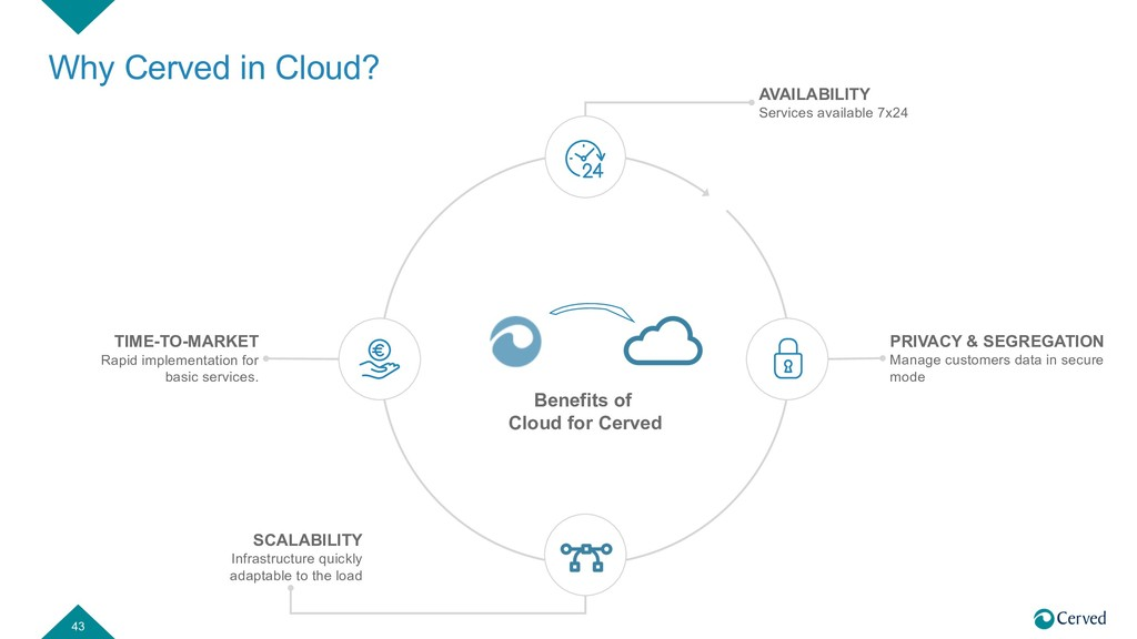 Why Cerved in Cloud? 43 TIME-TO-MARKET Rapid im...