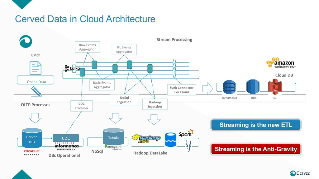 Cerved Data in Cloud Architecture Cerved DBs CD...