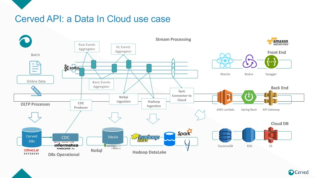 Cerved API: a Data In Cloud use case Cerved DBs...