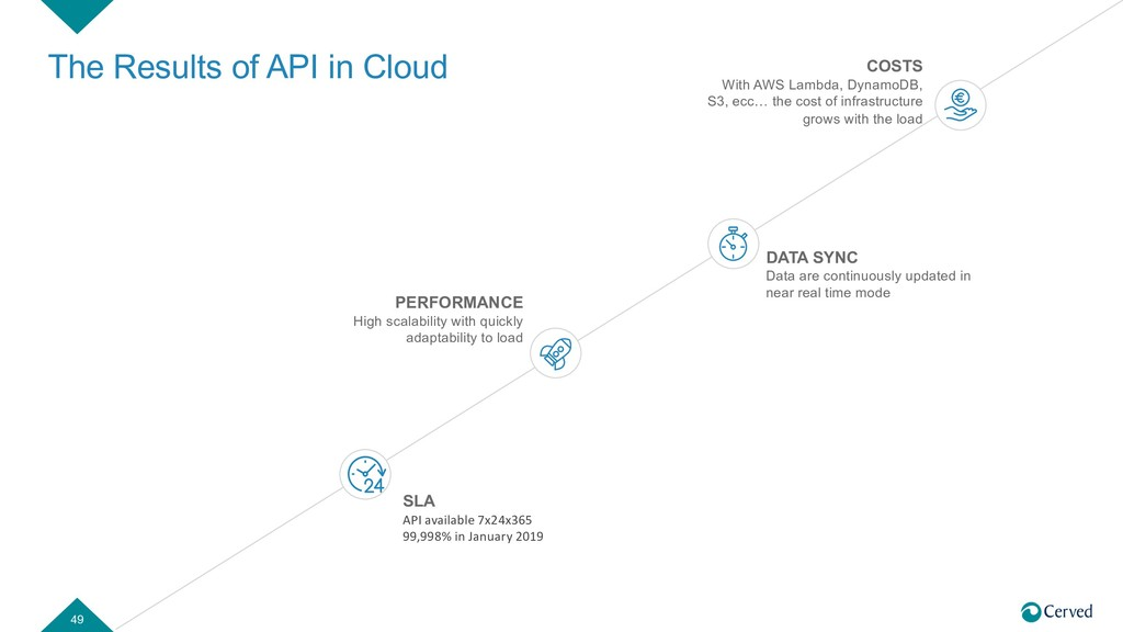 The Results of API in Cloud 49 SLA API availabl...
