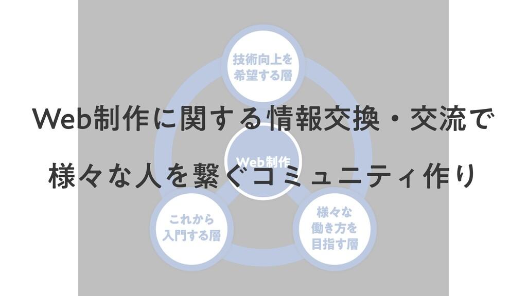 8FC੍࡞ʹؔ͢ΔใަɾަྲྀͰ ༷ʑͳਓΛܨ͙ίϛϡχςΟ࡞Γ