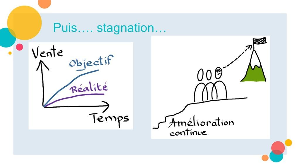Puis…. stagnation…